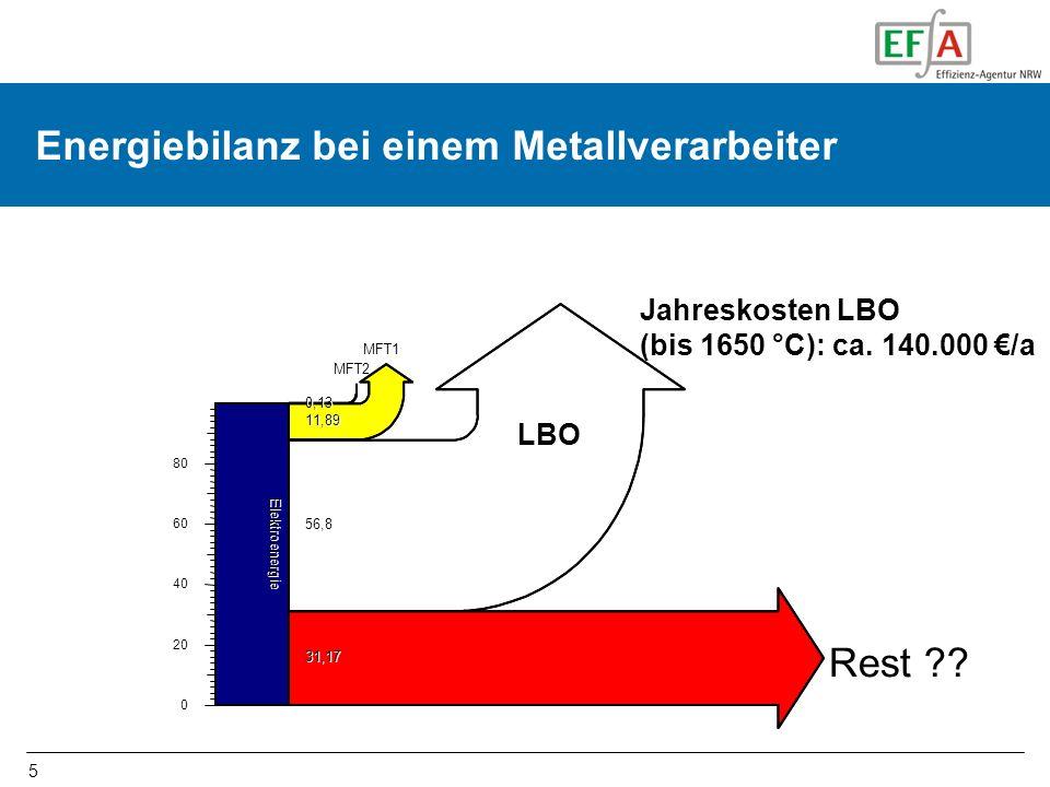 Energiebilanz bei einem Metallverarbeiter