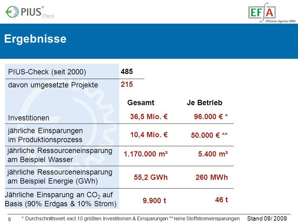 Ergebnisse PIUS-Check (seit 2000) 485 davon umgesetzte Projekte 215
