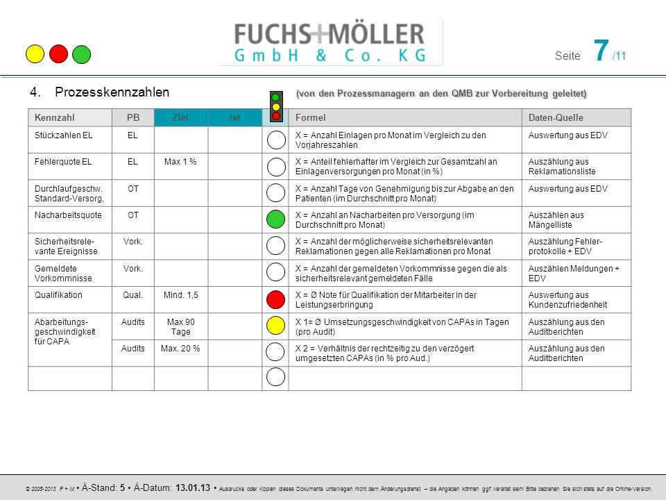 Prozesskennzahlen (von den Prozessmanagern an den QMB zur Vorbereitung geleitet)