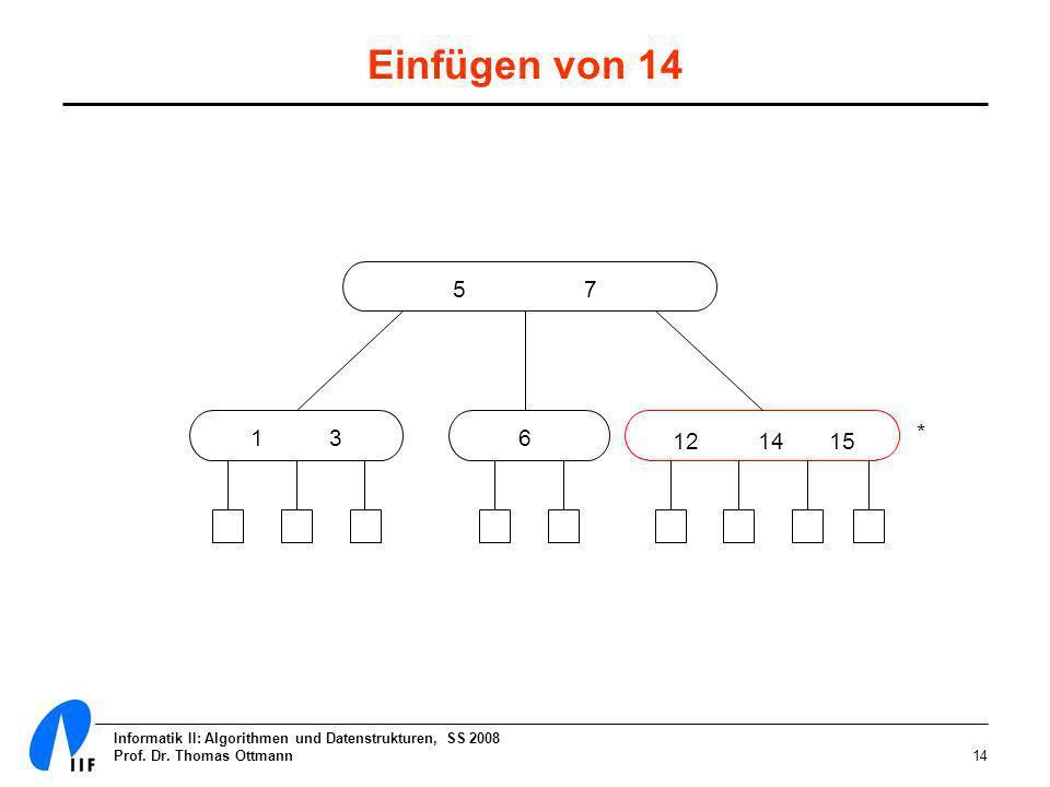 Einfügen von 14 5 7. 1 3. 6. * 12 14 15. Informatik II: Algorithmen und Datenstrukturen, SS 2008.
