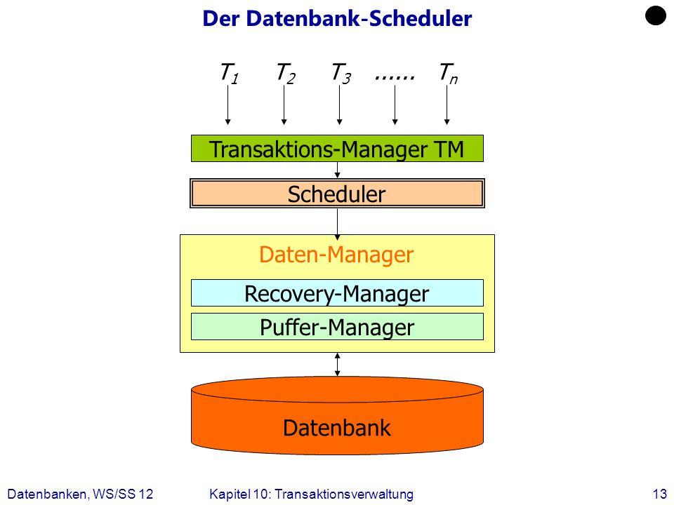 Der Datenbank-Scheduler