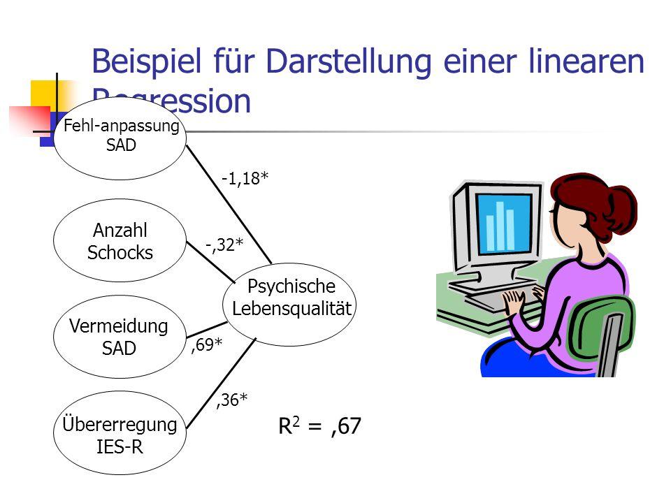 Beispiel für Darstellung einer linearen Regression