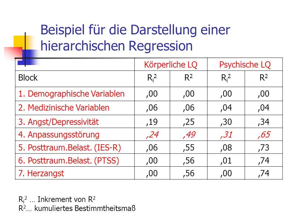Beispiel für die Darstellung einer hierarchischen Regression