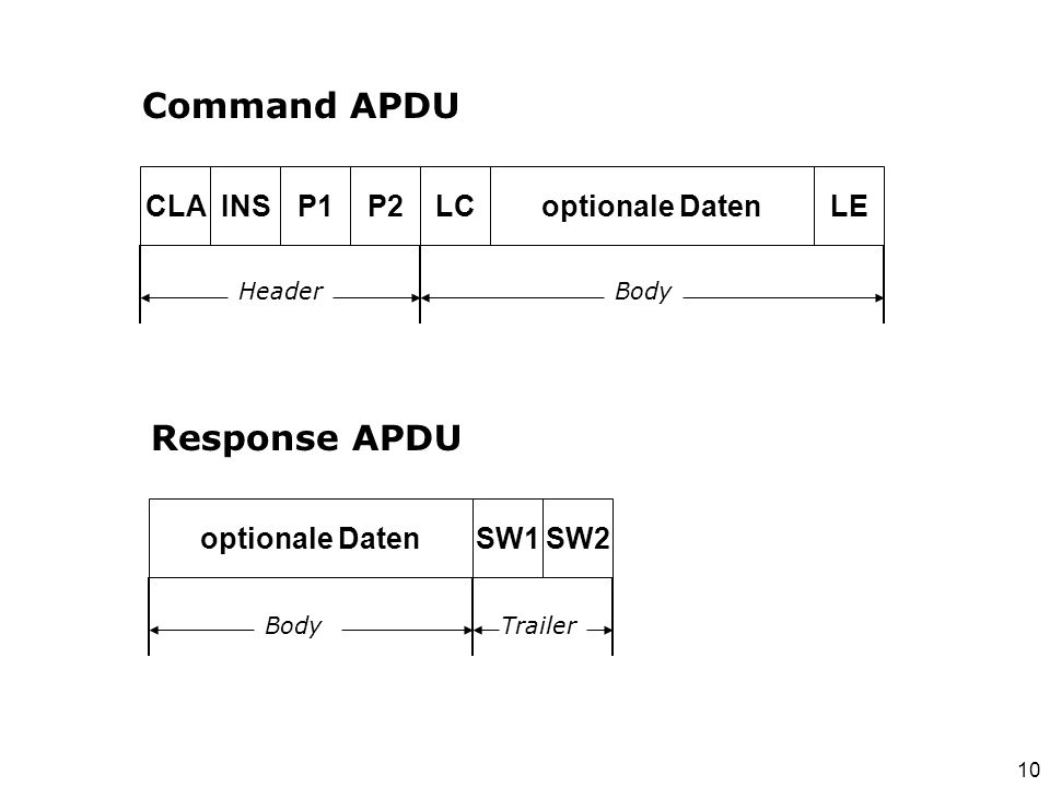 Command APDU Response APDU CLA INS P1 P2 LC optionale Daten LE