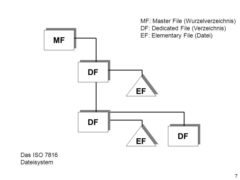 MF DF EF DF DF EF MF: Master File (Wurzelverzeichnis)