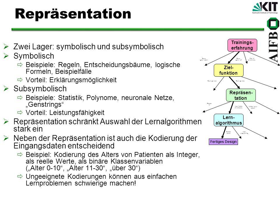 Repräsentation Zwei Lager: symbolisch und subsymbolisch Symbolisch