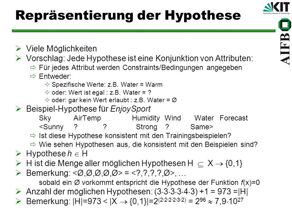 Repräsentierung der Hypothese