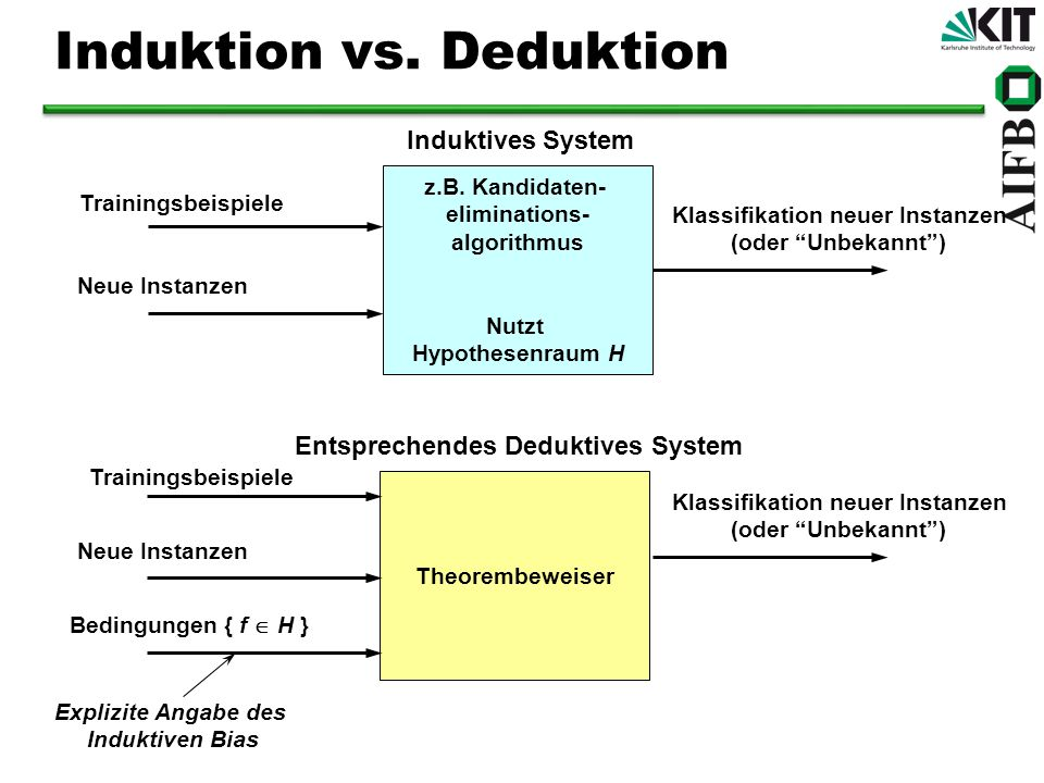 Induktion vs. Deduktion