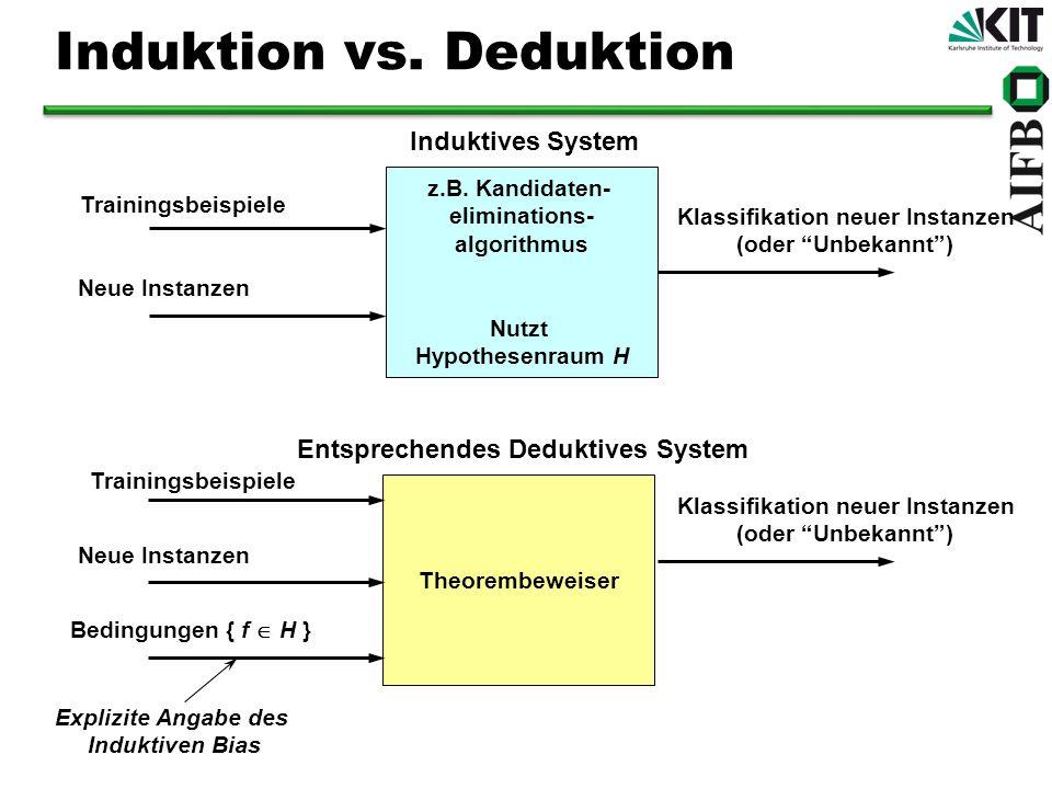Induktion vs. Deduktion