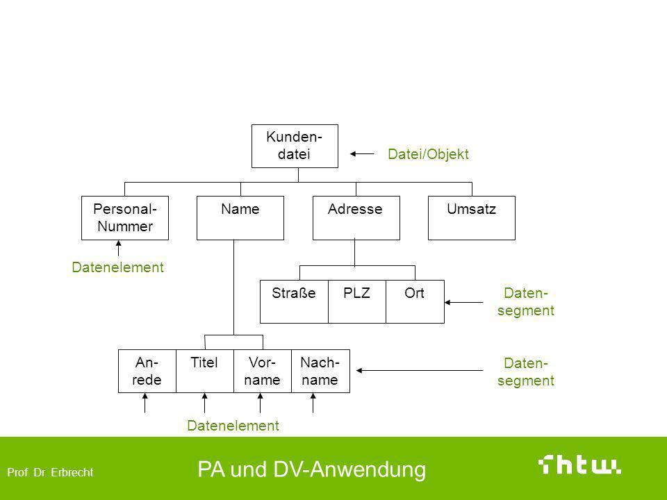 Top-Down-Vorgehen Kundendatei = {Kunde} Kunden-datei Datei/Objekt