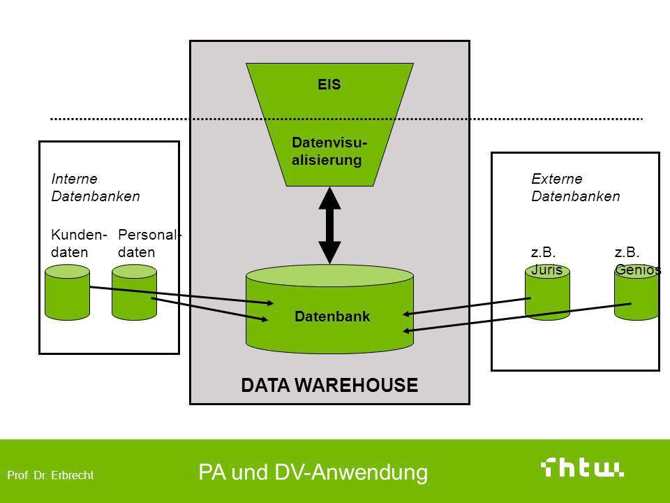 DATA WAREHOUSE EIS Datenvisu- alisierung Personal-daten Kunden-daten