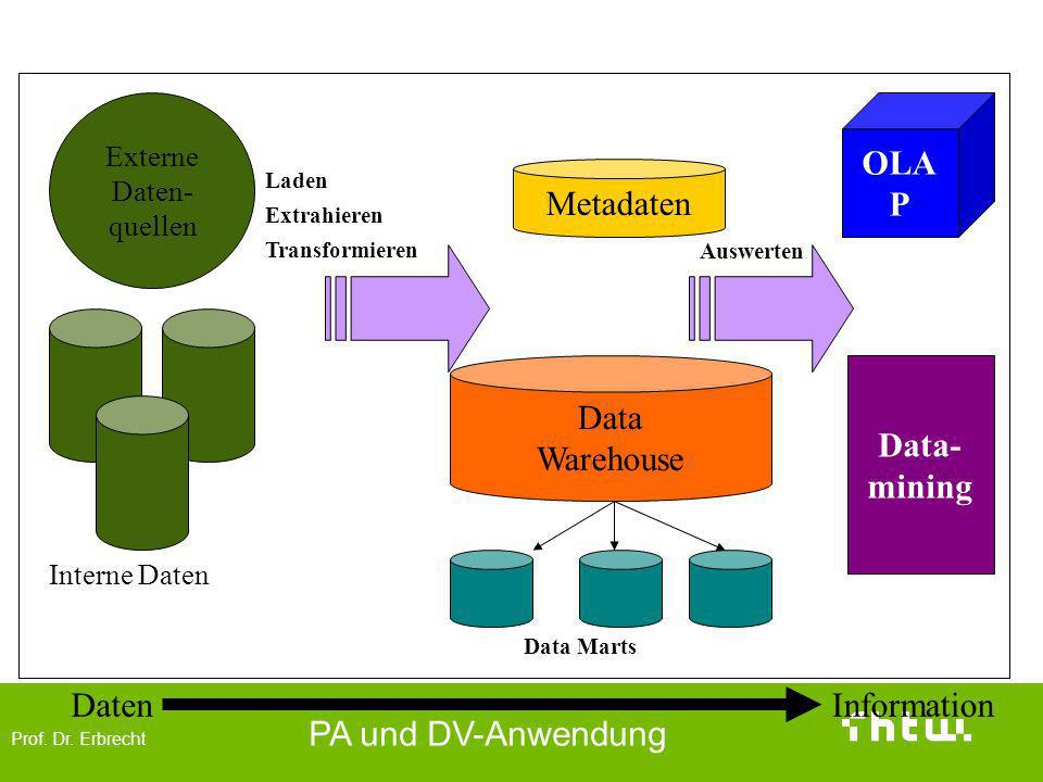 OLAP Metadaten Data Warehouse Data- mining Daten Information Externe