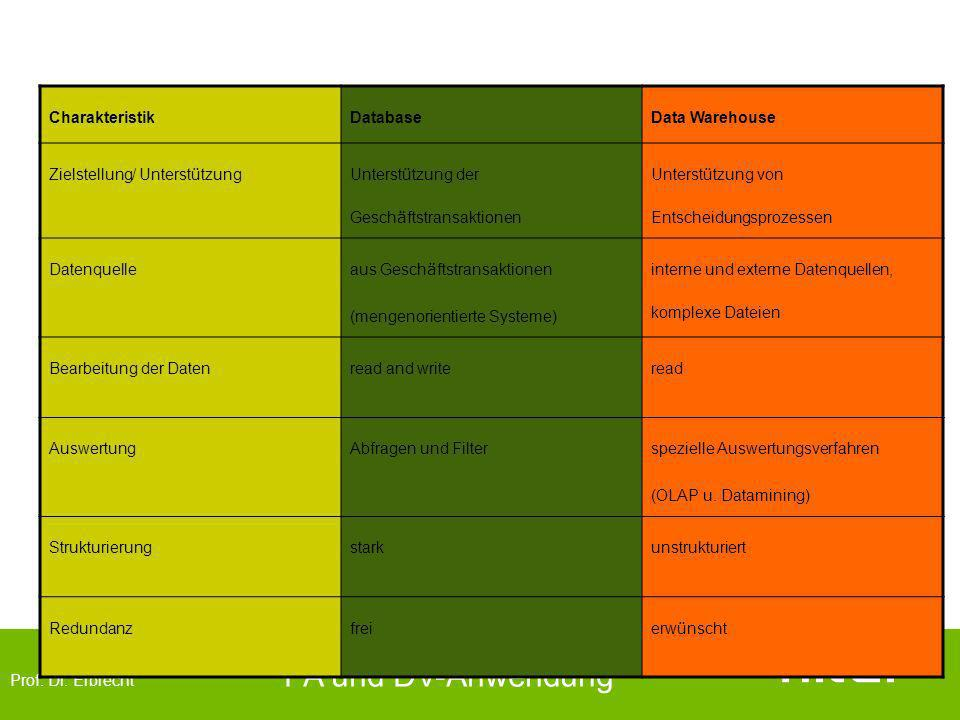 Charakteristik Database. Data Warehouse. Zielstellung/ Unterstützung. Unterstützung der Geschäftstransaktionen.