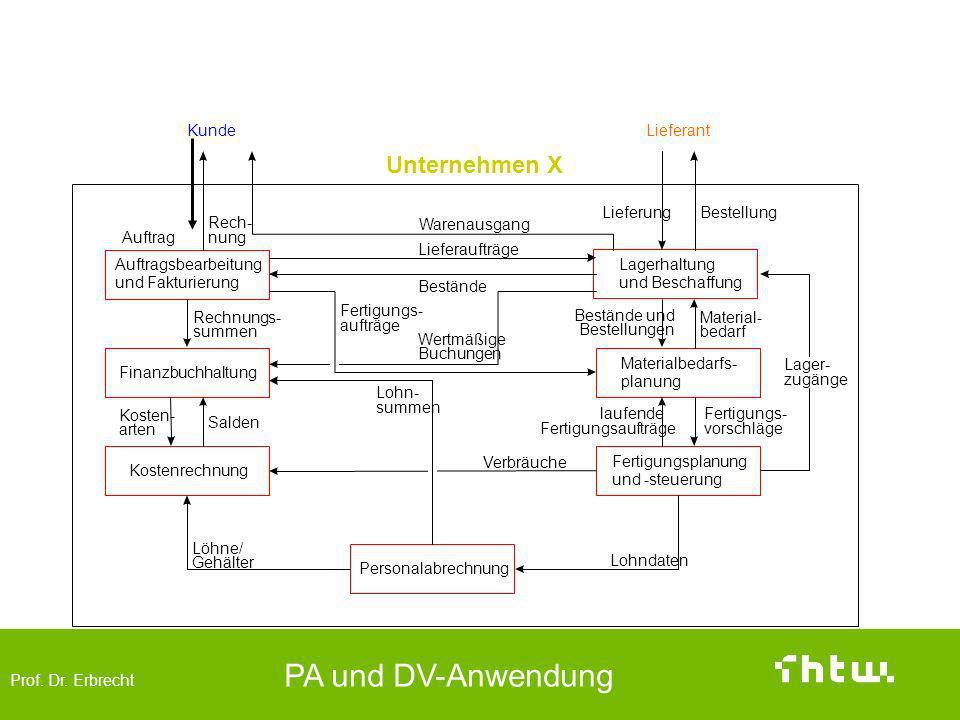Geschäftsprozess (komplexes Beispiel)