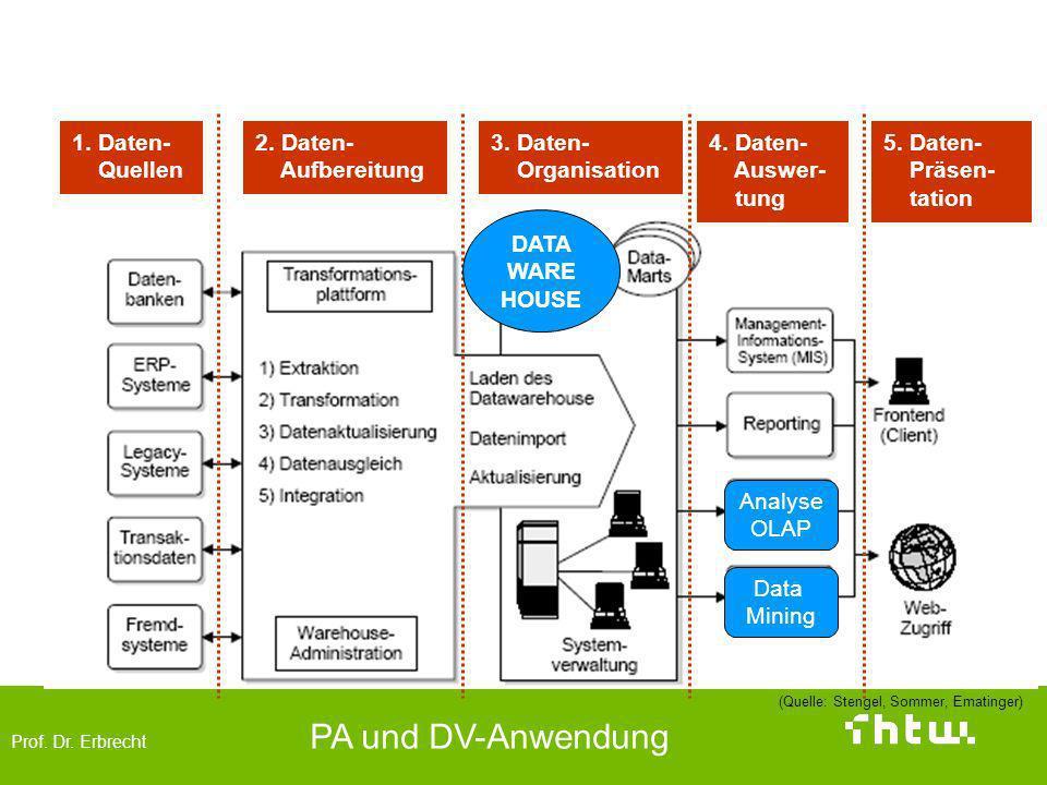 Architektur 1. Daten- Quellen 2. Daten- Aufbereitung