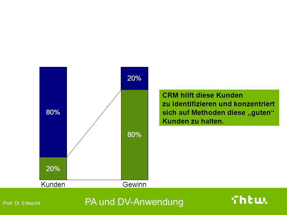 """Die """"guten Kunden 80% 20% 80% CRM hilft diese Kunden"""