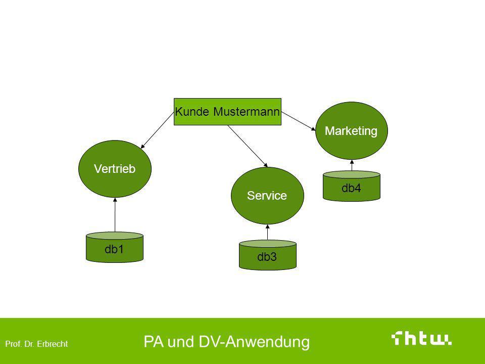 Vorher Kunde Mustermann Marketing Vertrieb db4 Service db1 db3