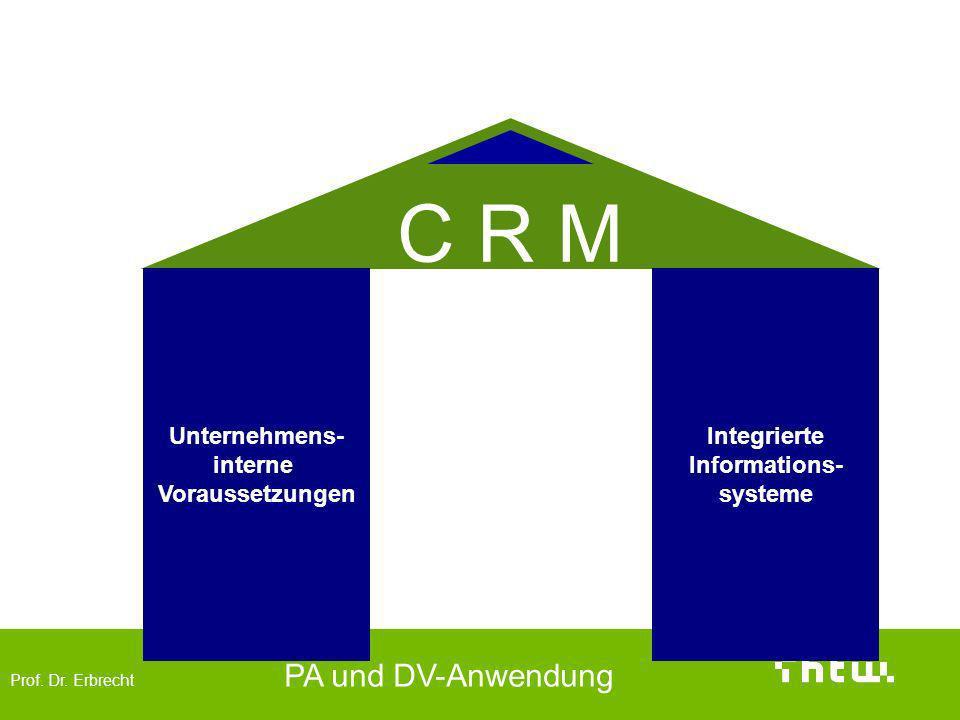 Zentrale Bereiche des CRM