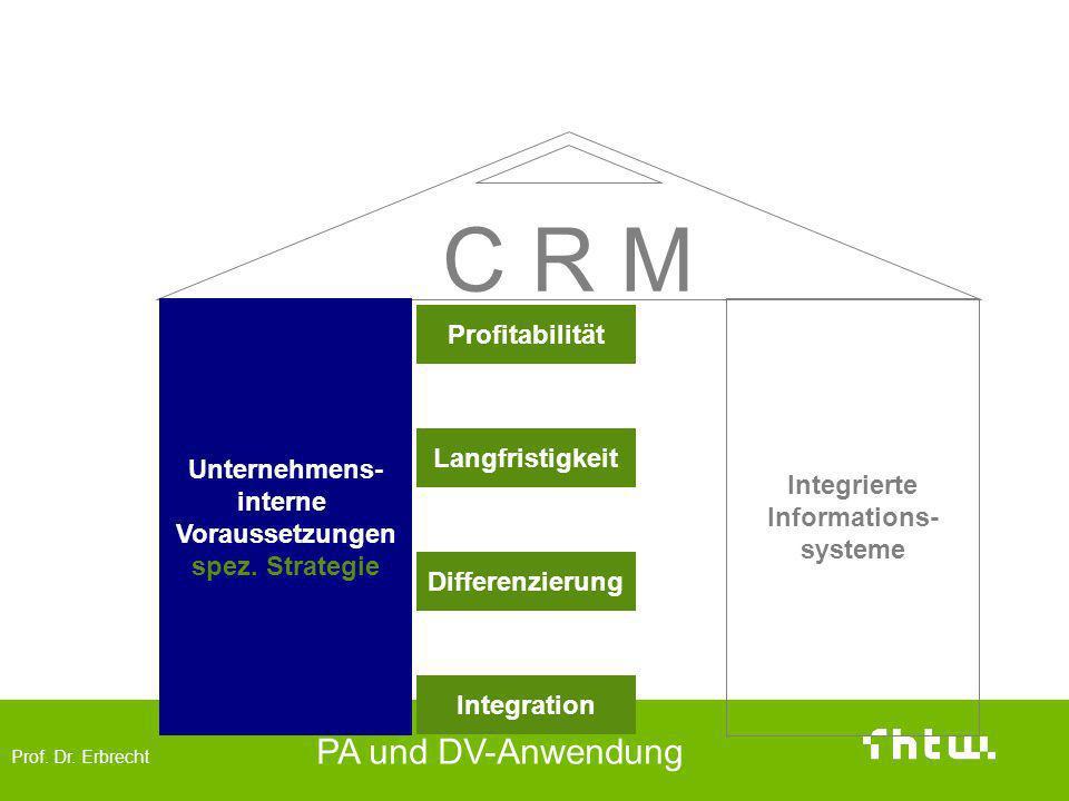 Zentralen Bereiche des CRM –Unternehmensstrategie-