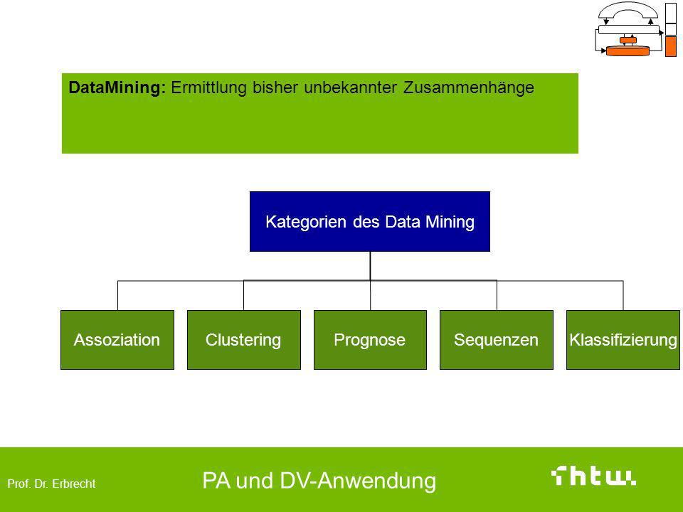 Kategorien des Data Mining