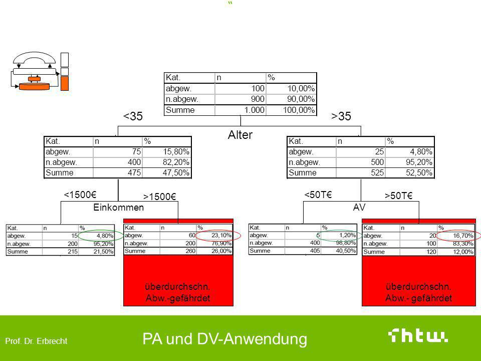 "Data Mining – Anwendungsbeispiel ""Klassifikation"