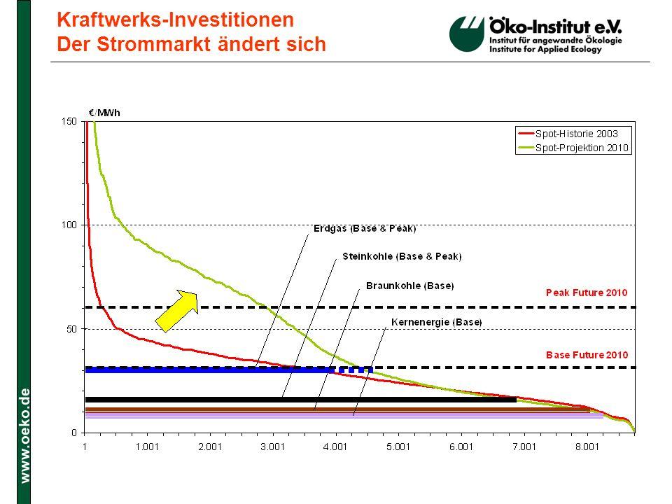 Kraftwerks-Investitionen Der Strommarkt ändert sich