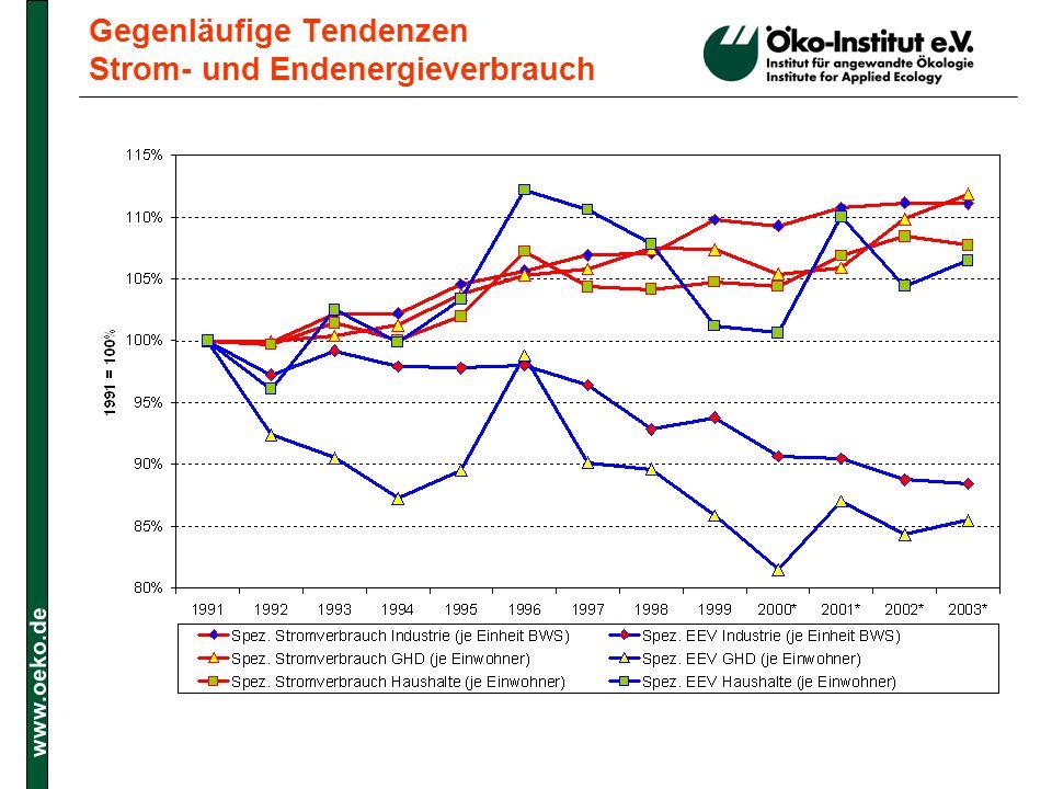 Gegenläufige Tendenzen Strom- und Endenergieverbrauch