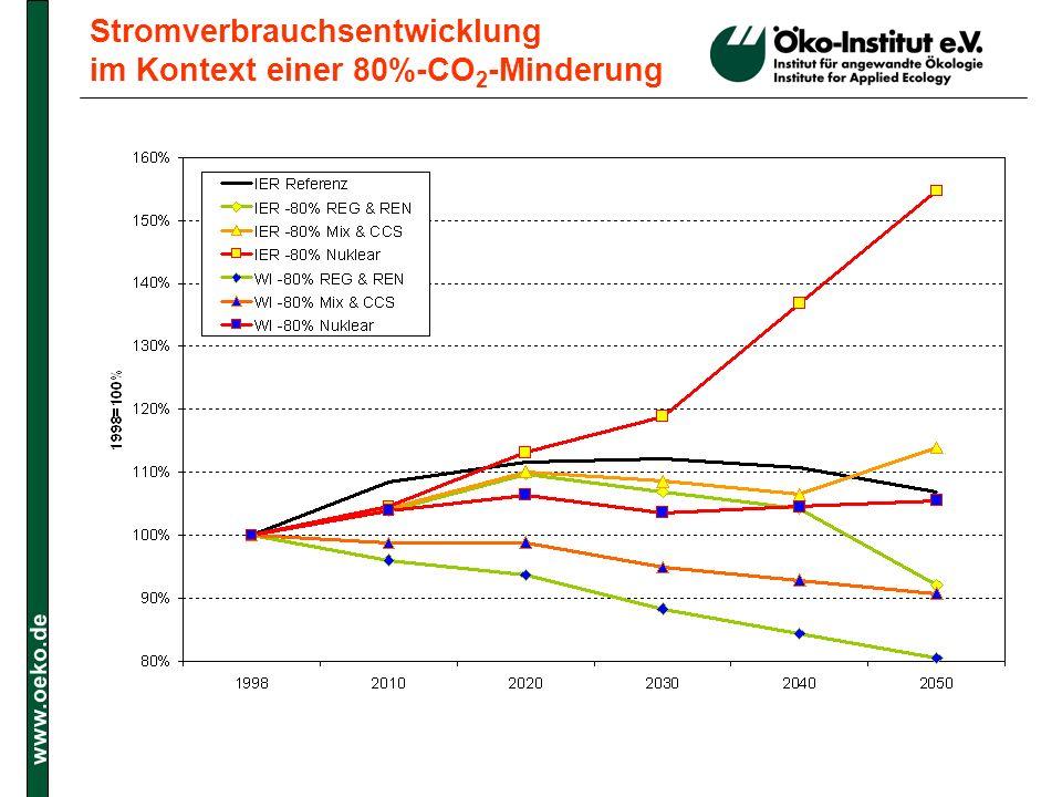 Stromverbrauchsentwicklung im Kontext einer 80%-CO2-Minderung