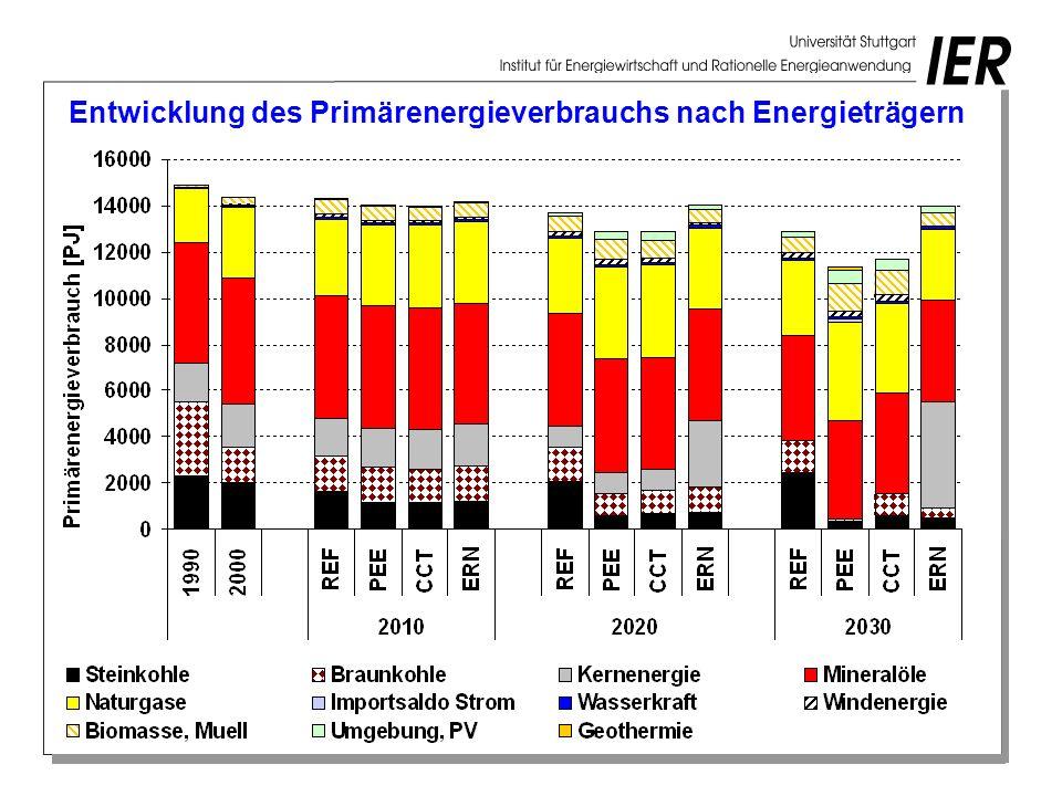 Entwicklung des Primärenergieverbrauchs nach Energieträgern