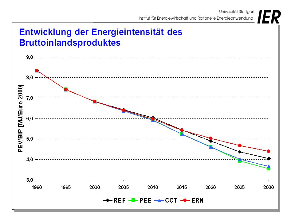 Entwicklung der Energieintensität des Bruttoinlandsproduktes