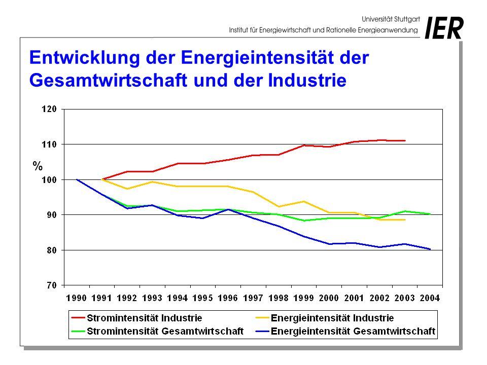 Entwicklung der Energieintensität der Gesamtwirtschaft und der Industrie