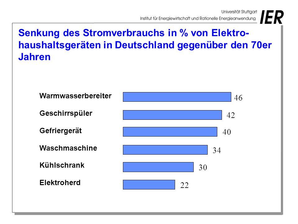 Senkung des Stromverbrauchs in % von Elektro- haushaltsgeräten in Deutschland gegenüber den 70er Jahren