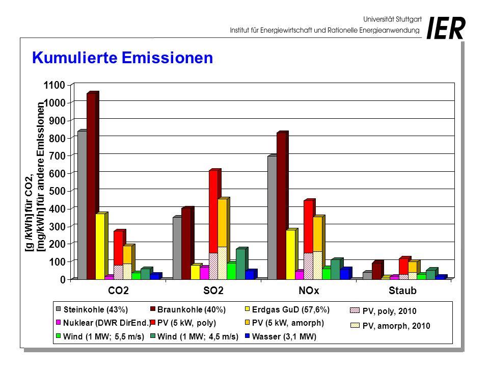 Kumulierte Emissionen