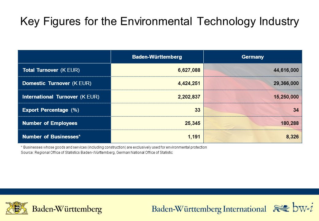 Key Figures for the Environmental Technology Industry
