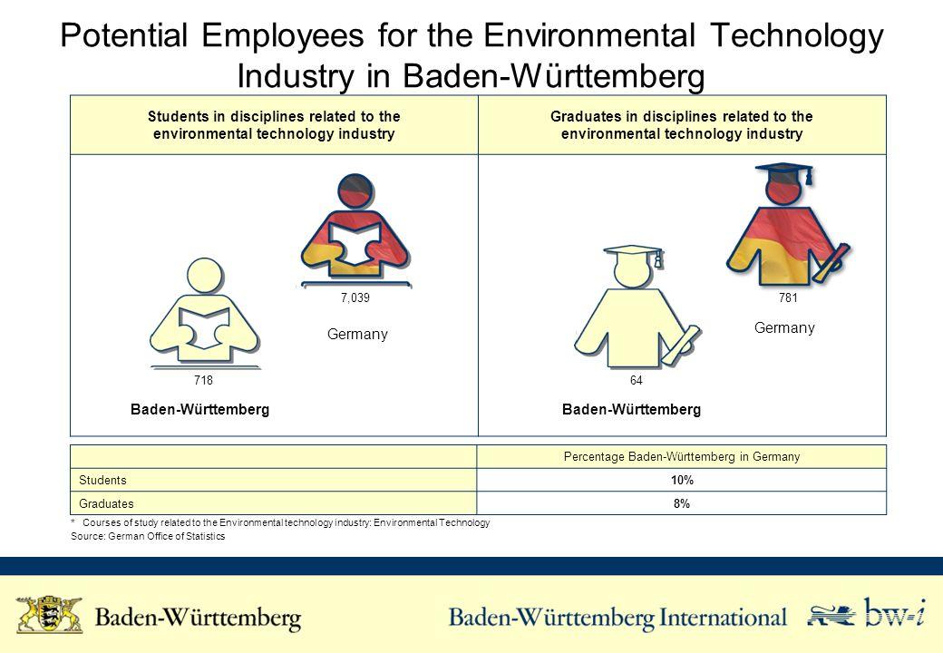 Percentage Baden-Württemberg in Germany