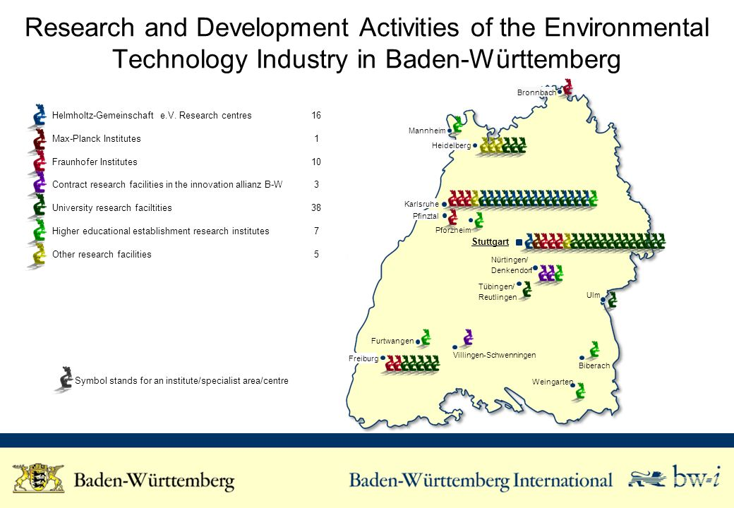 Research and Development Activities of the Environmental Technology Industry in Baden-Württemberg