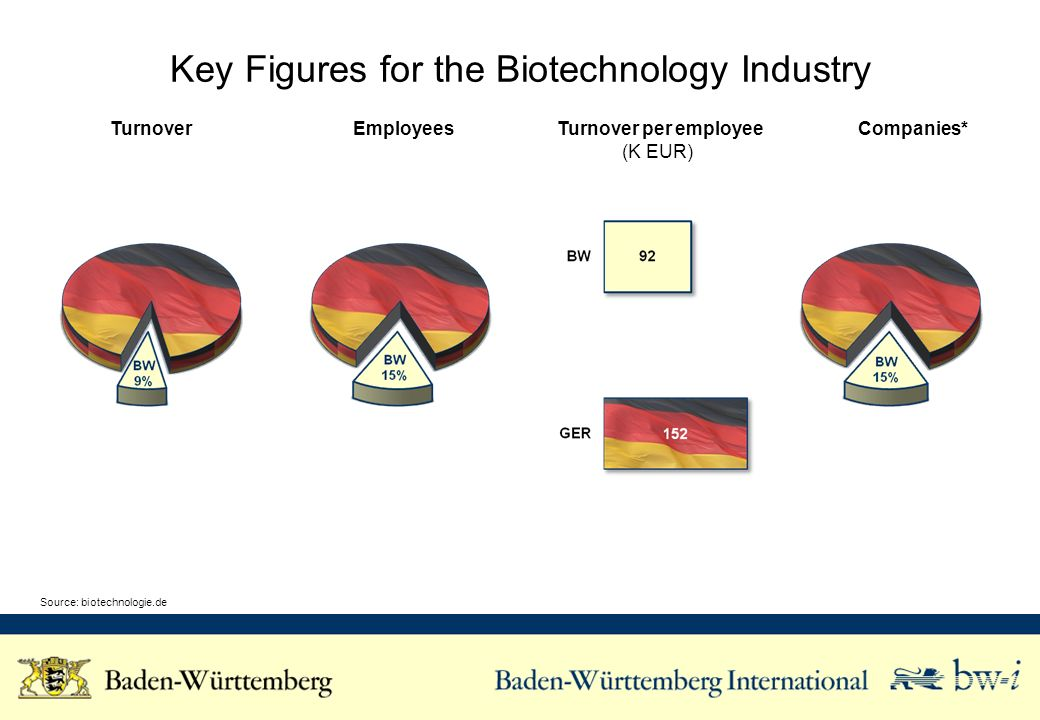 Key Figures for the Biotechnology Industry