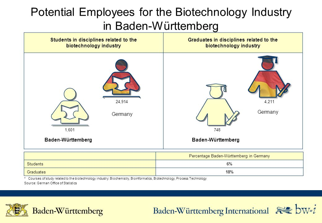 Potential Employees for the Biotechnology Industry in Baden-Württemberg