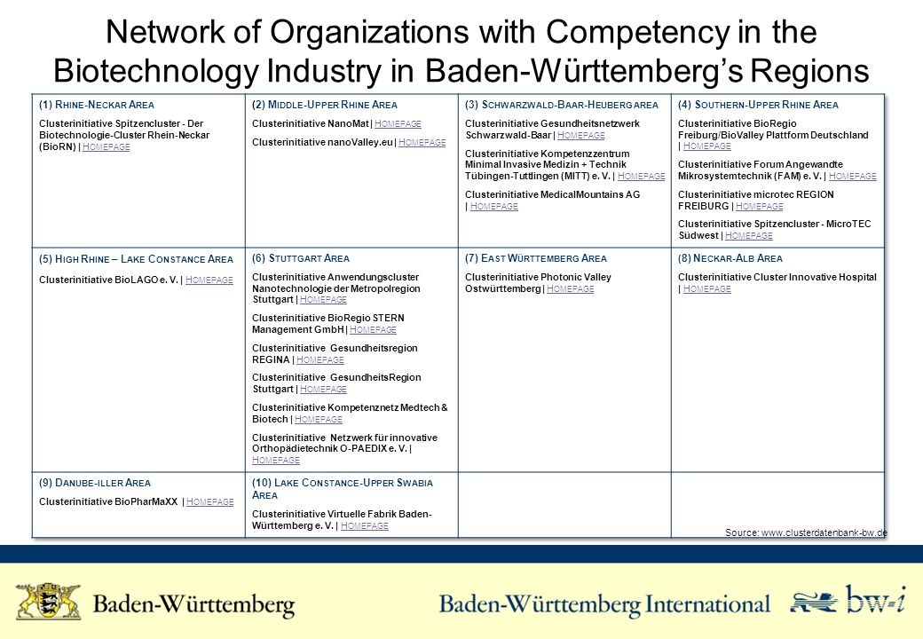 Network of Organizations with Competency in the Biotechnology Industry in Baden-Württemberg's Regions