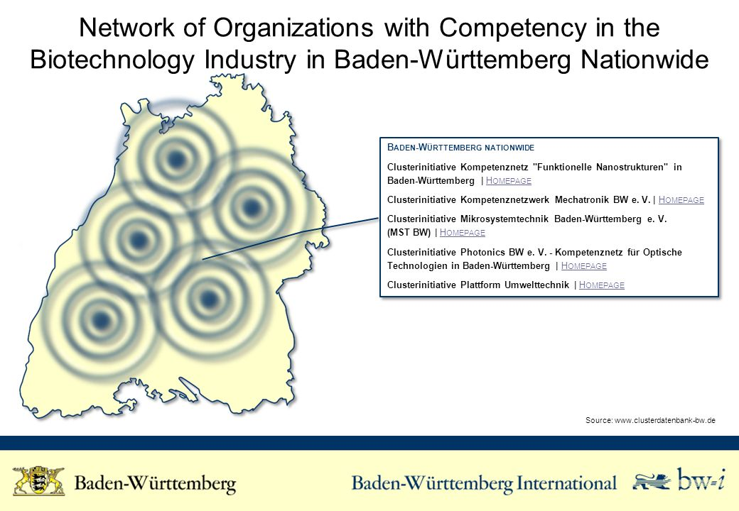 Network of Organizations with Competency in the Biotechnology Industry in Baden-Württemberg Nationwide