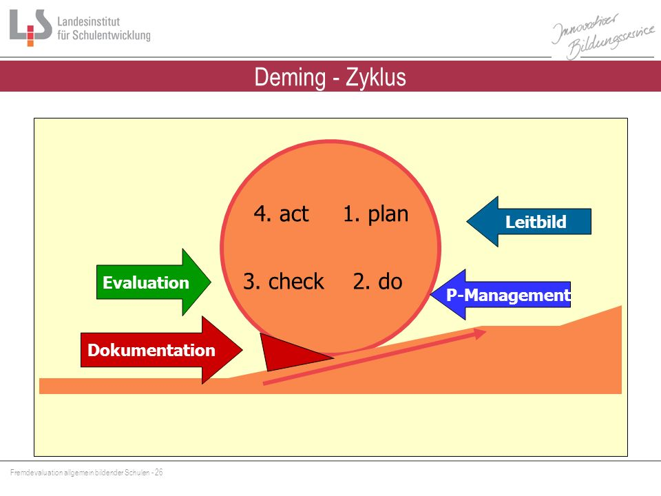 Deming - Zyklus 4. act 1. plan 3. check 2. do Leitbild Evaluation