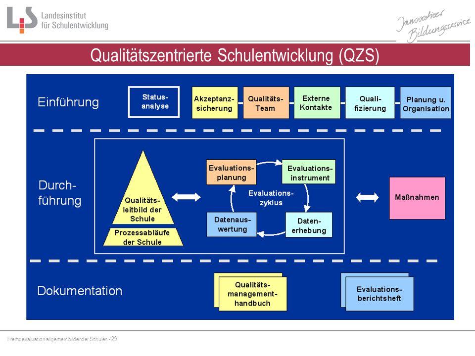 Qualitätszentrierte Schulentwicklung (QZS)