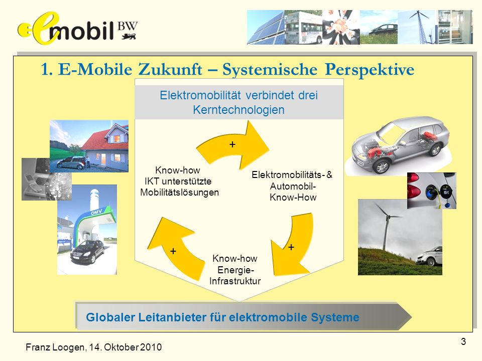 1. E-Mobile Zukunft – Systemische Perspektive