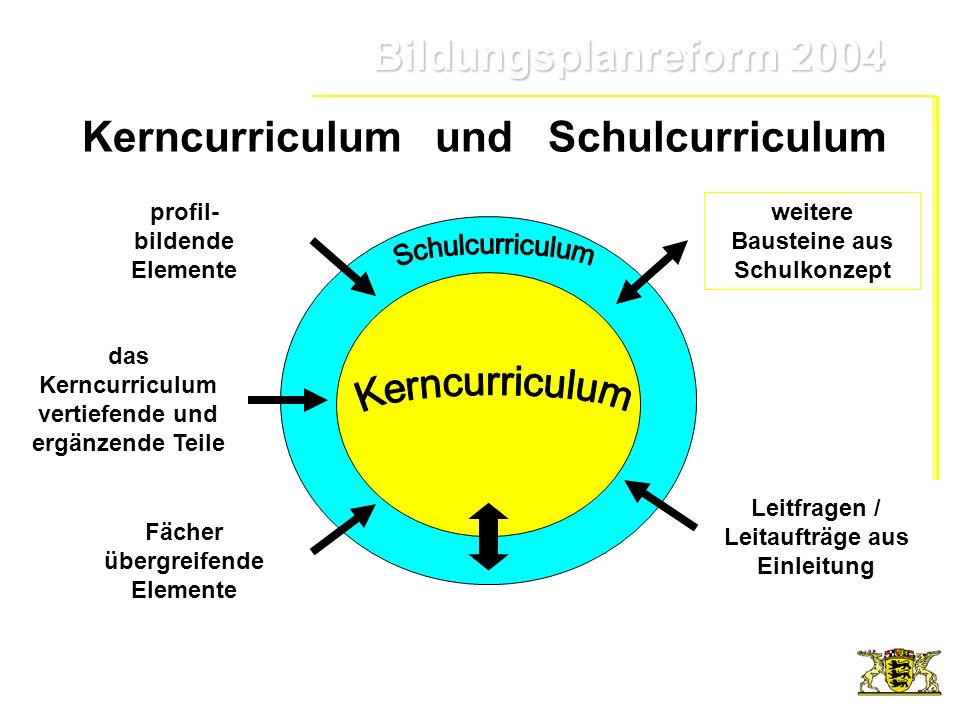 Kerncurriculum und Schulcurriculum