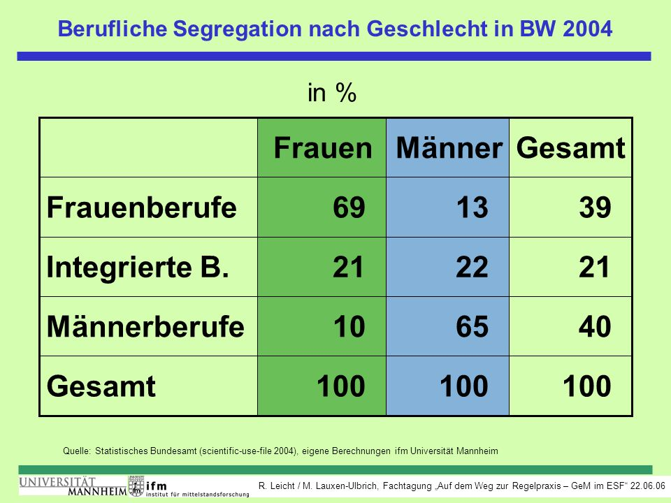 Berufliche Segregation nach Geschlecht in BW 2004
