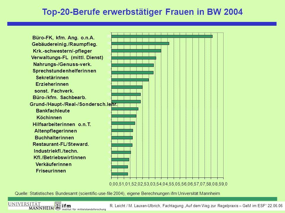 Top-20-Berufe erwerbstätiger Frauen in BW 2004