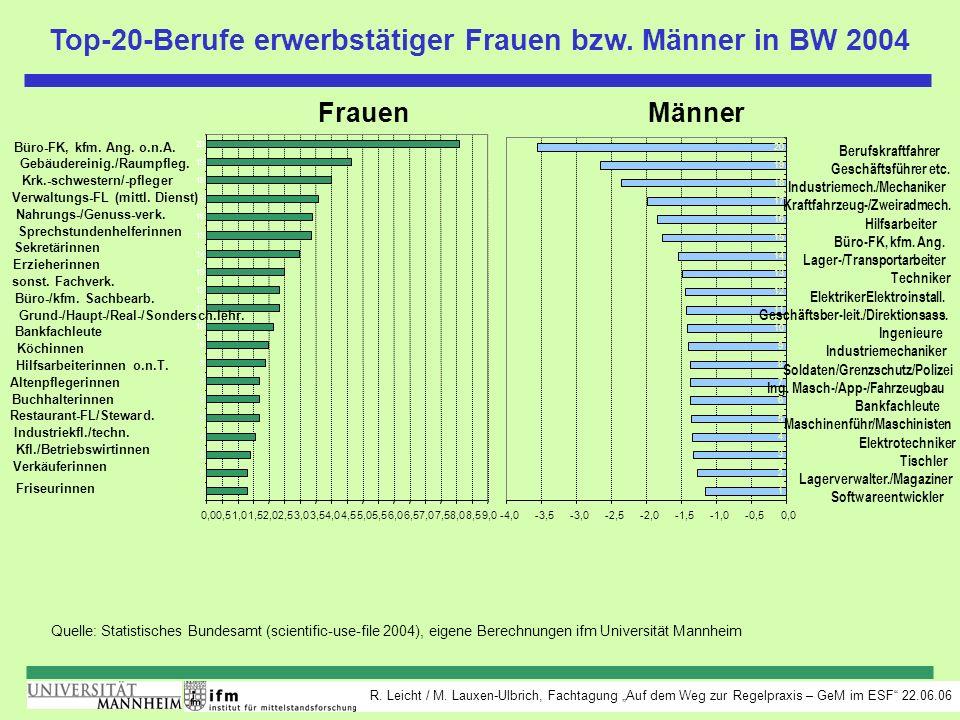 Top-20-Berufe erwerbstätiger Frauen bzw. Männer in BW 2004