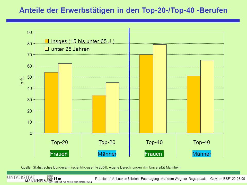 Anteile der Erwerbstätigen in den Top-20-/Top-40 -Berufen