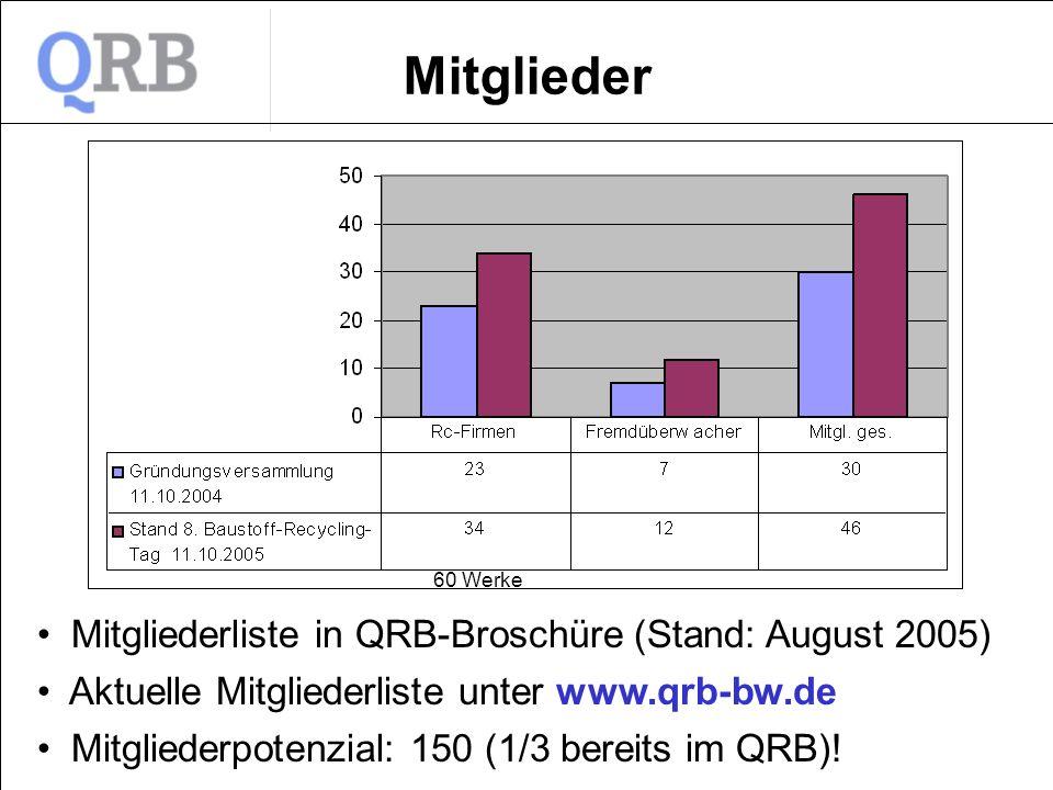Mitglieder Mitgliederliste in QRB-Broschüre (Stand: August 2005)