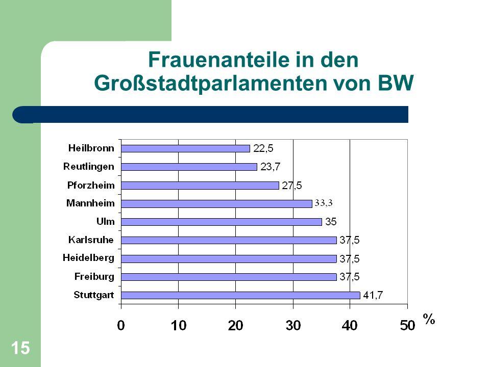 Frauenanteile in den Großstadtparlamenten von BW
